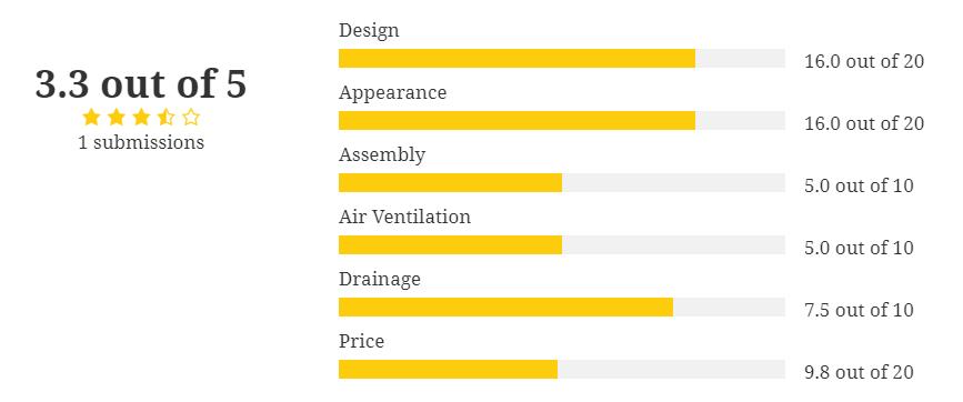 rating-summary-2015